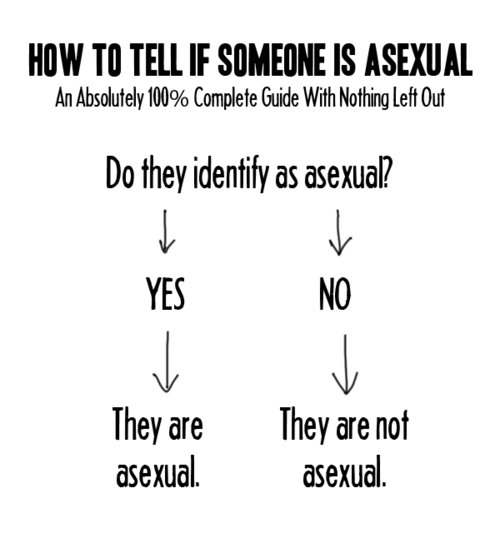 How to tell if you are asexual